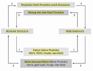 Ekonomi Kelas X  Siklus Ekonomi  Circular Flow Diagram