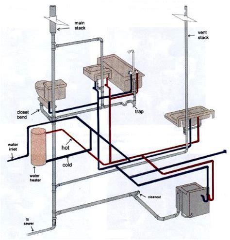 Drain plumbing   A beginners Resource