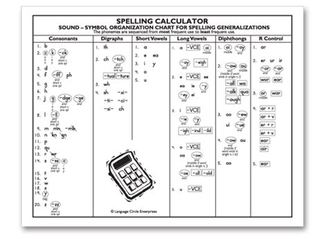 Project Read  Spelling Calculator Poster  Language Circle Enterprises