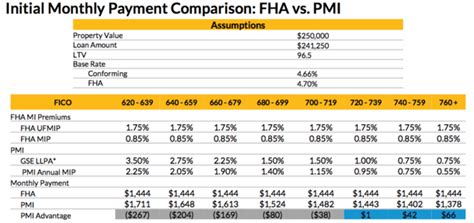 fha  conventional loan  pros  cons  truth