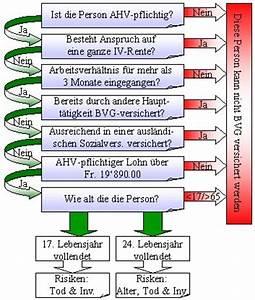 Rente Berechnen 2015 : ein kleiner rundgang durch die schweizer sozialversicherung ~ Themetempest.com Abrechnung