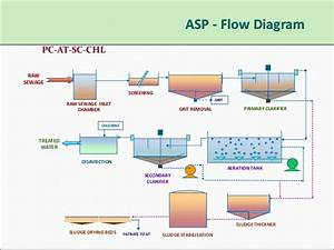 Stp Plants Technology By A3s Enviro  U0026 Consultants
