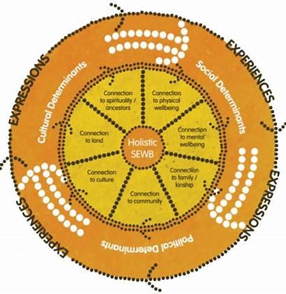 Health Wellbeing Indigenous Social Emotional Understanding Mental