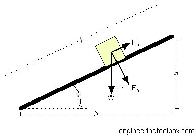 Force Acting on Body Moving on Inclined Plane