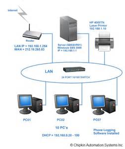 Lan Local Area Network Diagram