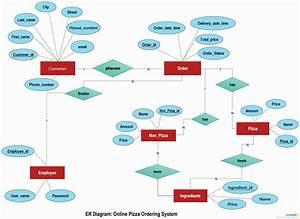 Inspirational Er Diagram For Online Shopping Cart  Qd95