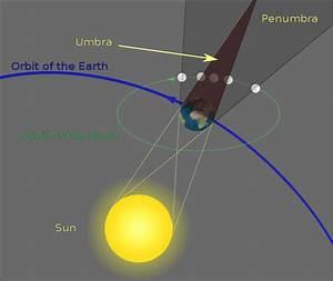 Lunar  Solar Eclipse