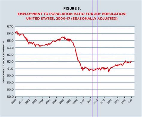 charts that reveal us real employment status and it s not the market oracle