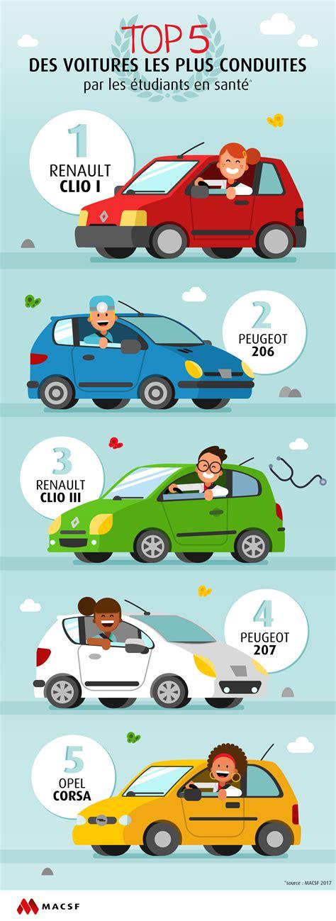 macsf assurance auto macsf assurance auto assurance vie la macsf sert des taux compris entre 3 10 et 3 20