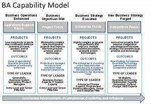 1000  Images About Strategic Planning On Pinterest