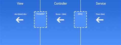 Twig Do Imported Templates Get Variable Scope controllers in ionic angular csdn博客