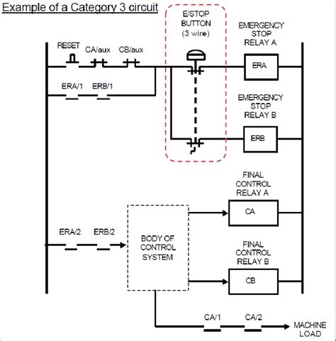 Cat 3 Safety Diagram by Exle Of A Category 3 Circuit Scientific Diagram