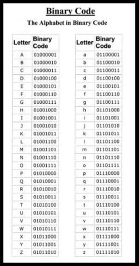 letters  binary levelings
