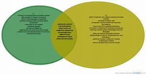 L1  U0026 L2 Acquisition   Venn Diagram