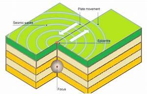 Important Geophysical Phenomena, Earthquakes, Tsunami ...