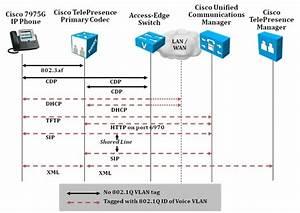 Cisco Telepresence Hardening Guide