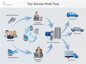 Workflow Diagram  U2014 Example Taxi Service Work Flow