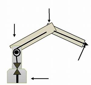 Robot Arm Free Body Diagram