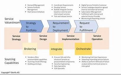 Management Enterprise Lifecycle Itil Zukunft Digitale