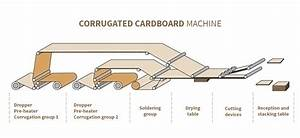 Manufacturing Technology Of The Corrugated Cardboard