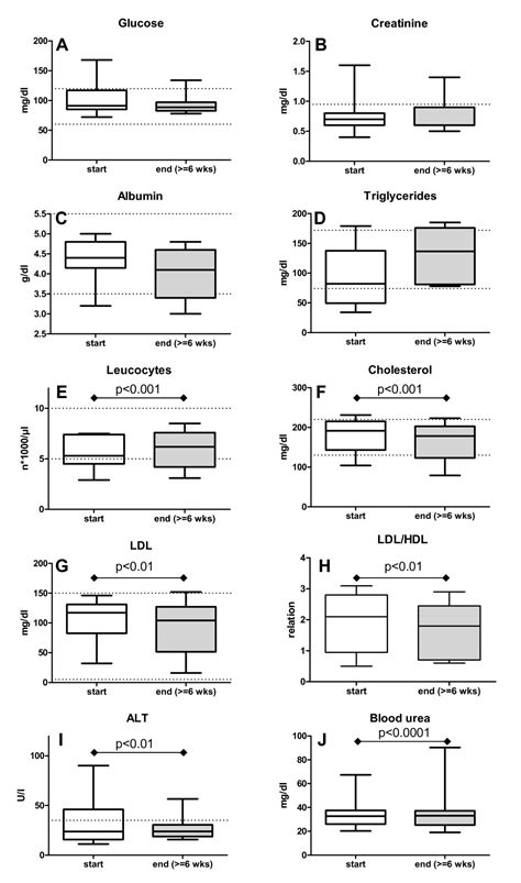 Effects of a ketogenic diet on the quality of life in 16