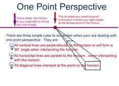 point perspective rubric   art class pinterest