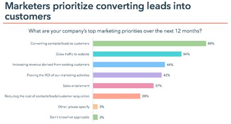 marketing priorities intouch business