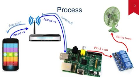 raspberry pi pc fan controller fan remote control by smart phone using raspberry pi