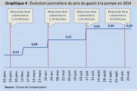 Prix Du Gasoil Aujourd Hui by Prix Du Carburant En Aujourd Hui