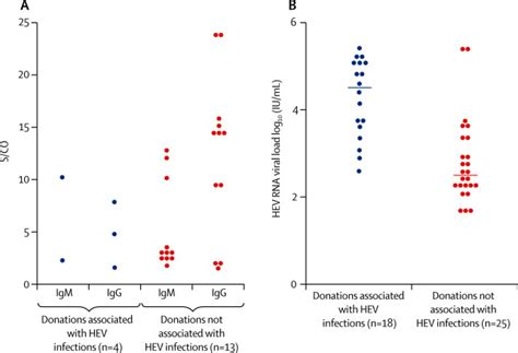 hepatitis e virus in blood components a prevalence and transmission study in southeast
