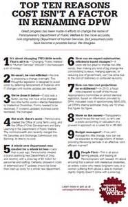 10 Amendments List