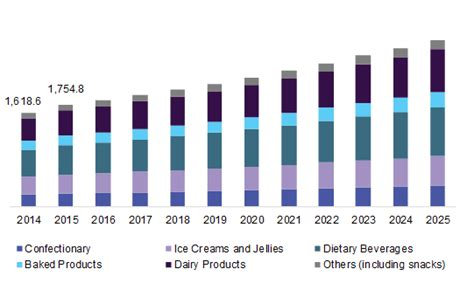 diabetic food market size share global industry report