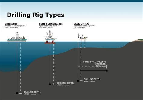 The drilling industry