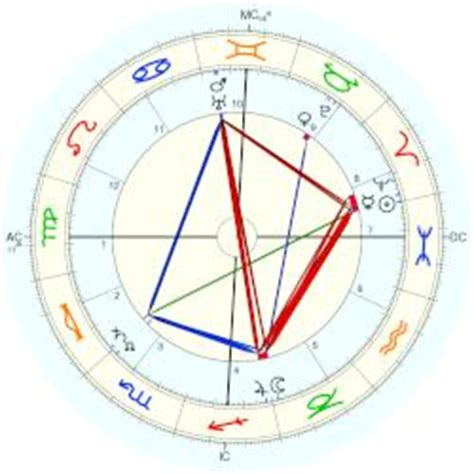 george melies cause of death jehanne d alcy horoscope for birth date 20 march 1865