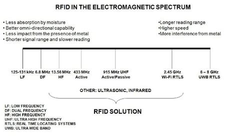 which rfid frequency is right for your application