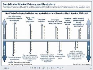 North American Trailer Technologies Market