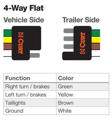trailer light plug types the ins and outs of vehicle and trailer wiring