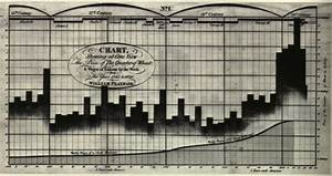 Frostbite Chart Time A Brief History Of Data Visualization Blog