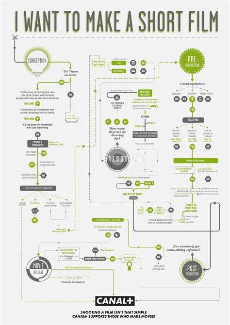 top film infographics infographics graphsnet
