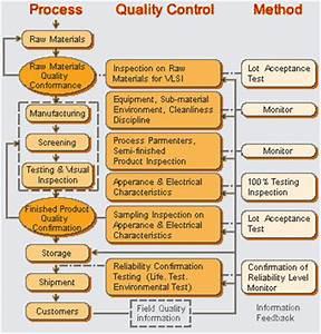 Quality Management Nuvoton