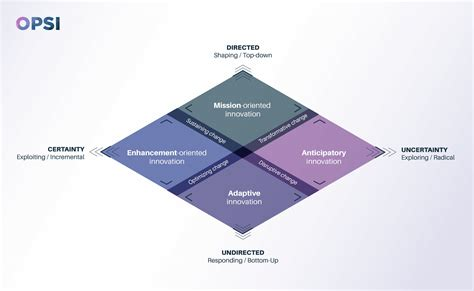 Innovation facets and core values: how different forms of ...