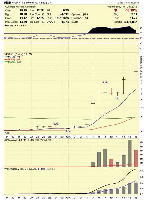 stock market analysis visionchina media visn stock crashes
