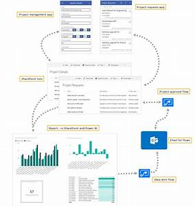 Integrate Powerapps  Microsoft Flow  And Power Bi With