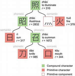 Structural Decomposition Of The Character  U7167  Primitive