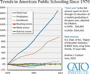 New NAEP Scores Extend Dismal Trend in U.S. Education ...