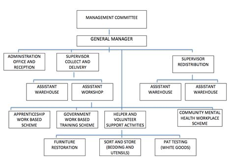full form of organisations organisation structure and governance daventry contact