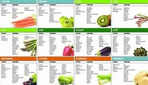 Calendrier Saison Fruits Et Légumes : 4 astuces pour manger sain et bio sans se ruiner ~ Dode.kayakingforconservation.com Idées de Décoration