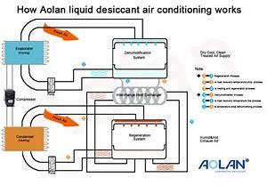 Aolan Evaporative Air Cooler  Aolan New Technology  How Aolan Liquid Desiccant Air Conditioning