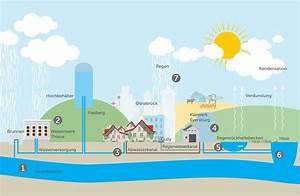 Wann Kommt Grundwasser : wasserkreislauf f r osnabr ck stadtwerke osnabr ck ~ Whattoseeinmadrid.com Haus und Dekorationen