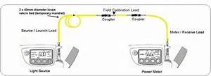 Single Mode 9um Link Loss Test Lead Kit